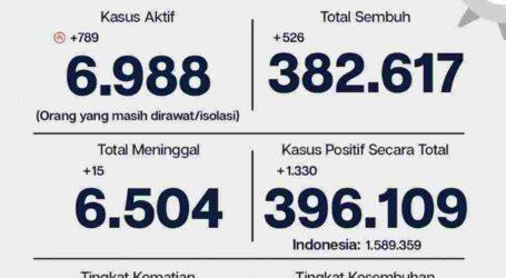 Update Covid-19 Jakarta 15 April, 1.330 Kasus Baru