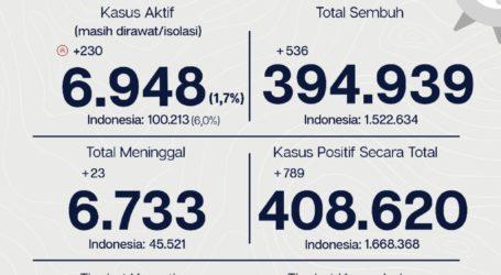 Update Covid-19 Jakarta: Kasus Aktif Naik 230 Kasus