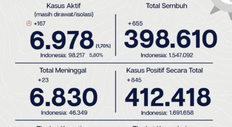 Tingkat Kesembuhan Pasien Covid-19 Di Jakarta Capai 96,7 Persen