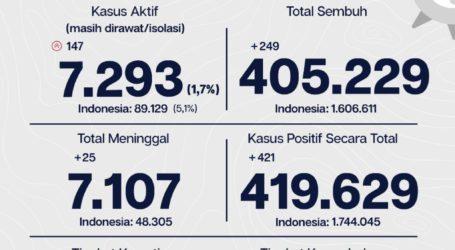 Sembuh Sebanyak 405.229 Pasien Covid-19 di Jakarta