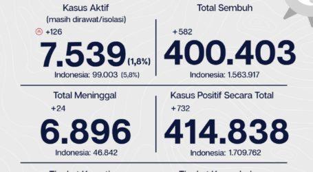 Update Covid-19 Jakarta per Sabtu 8/5: 732 Orang Dinyatakan Positif