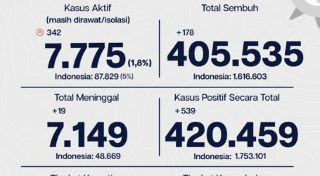 Update Covid-19 Jakarta: 539 Kasus Baru