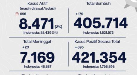 Update Covid-19 Jakarta: Jumlah Kasus Tambah 696