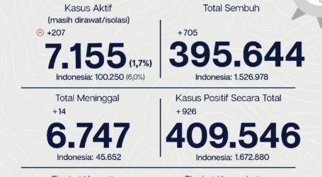 Update Covid-19 Jakarta: 705 Pasien Dinyatakan Sembuh