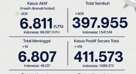 Sebanyak 397.955 Pasien Covid-19 Di Jakarta Sembuh