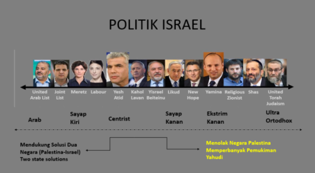 Peran Negara Muslim Bela Palestina dan Arah Pemerintah Baru Israel